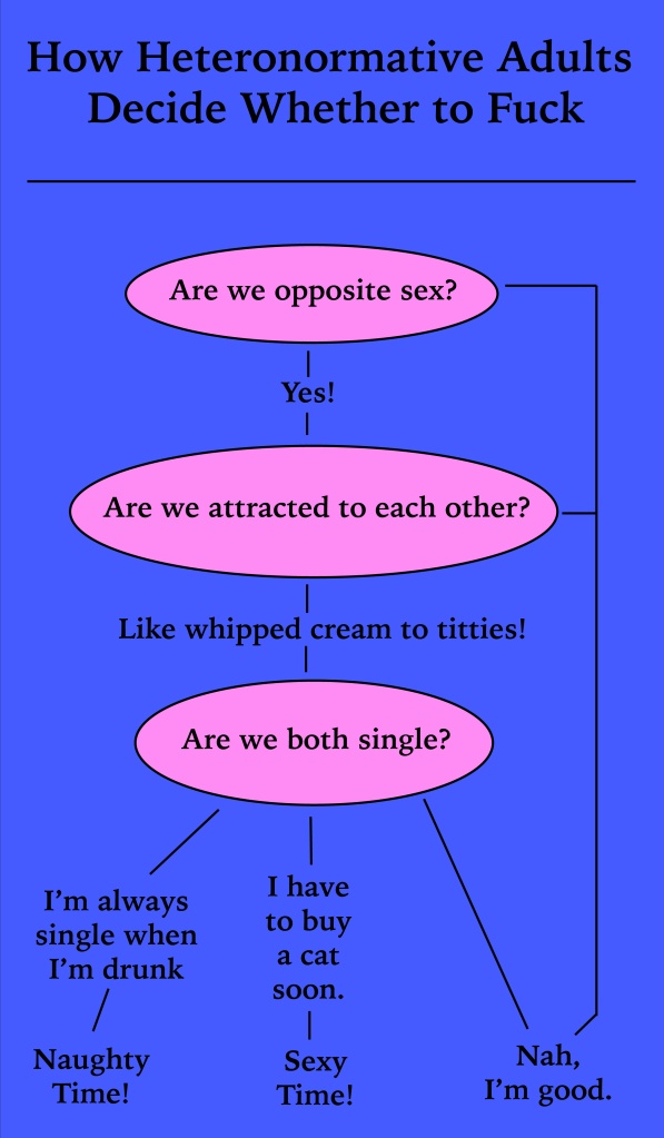 How Heteronormative Adults Choose to Have Sex